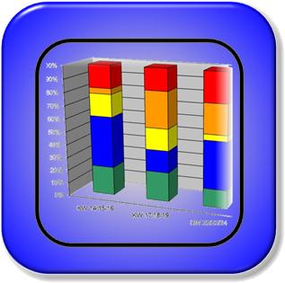 Qualitätsmanagement Unterstützung bei Fehleranalysen, Neuanläufen und Eskalationsprozessen